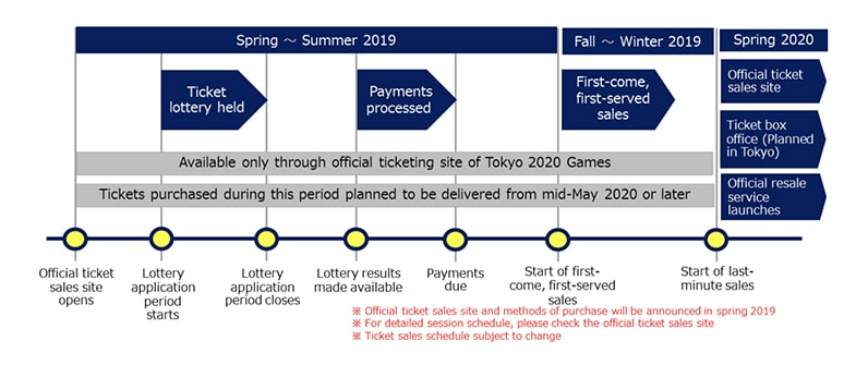 Olympische tickets verkoop tijdlijn