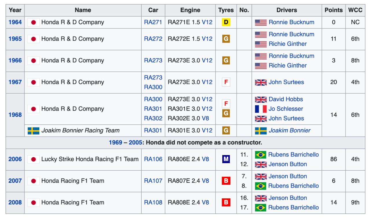 Overzicht Japanse Honda teams in de Formule 1