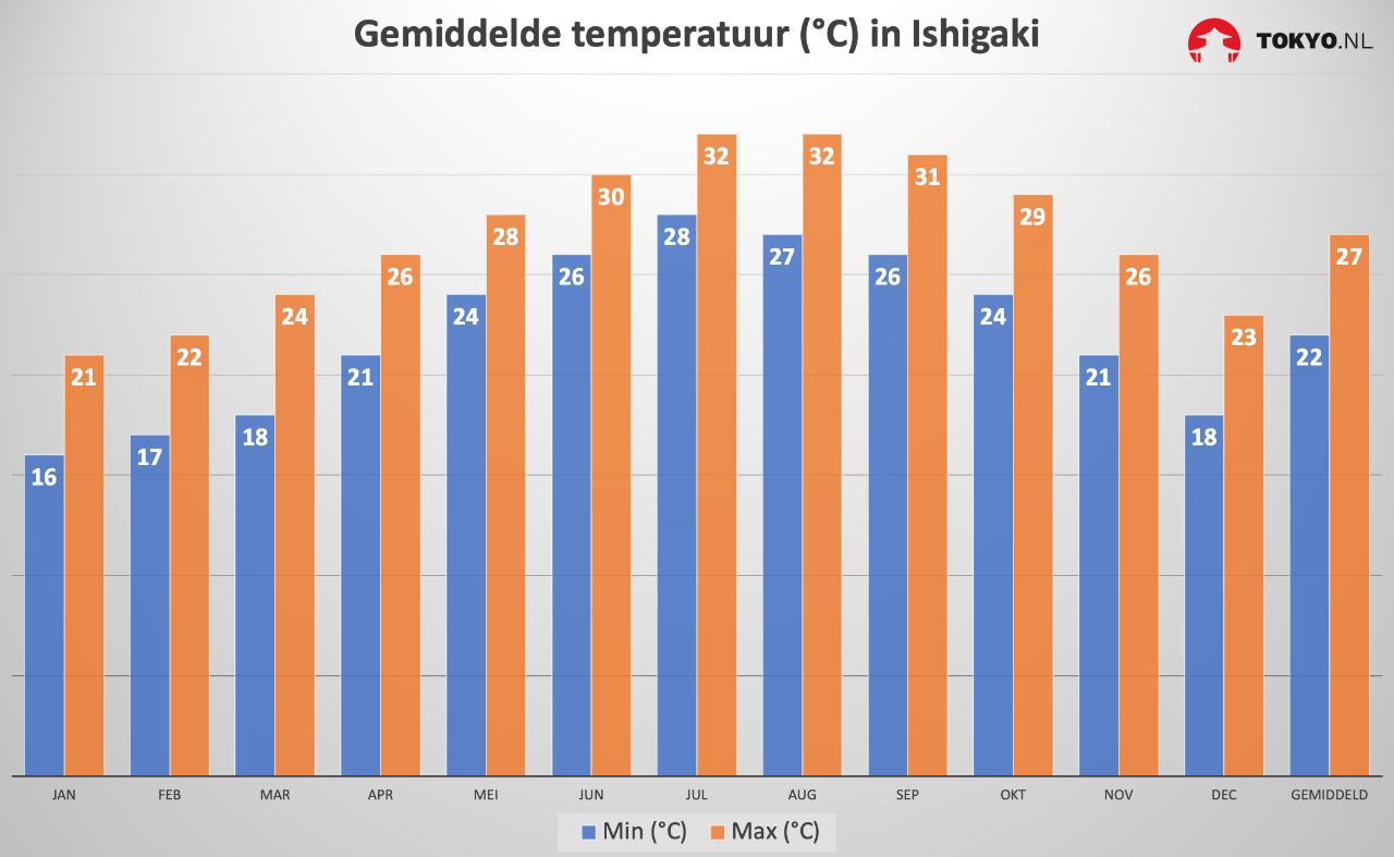 Gemiddelde temperatuur in Ishigaki