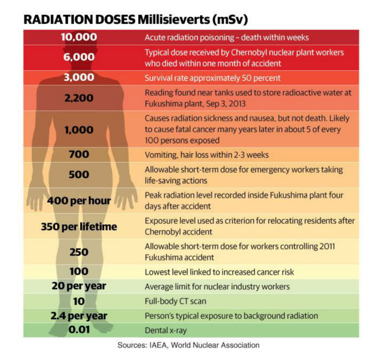 Radioactiviteit levels