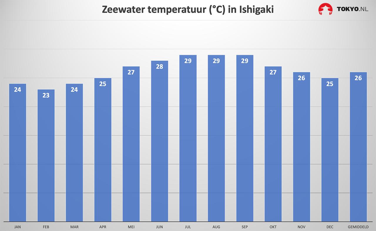 Zeewater temperatuur in Ishigaki